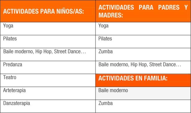 actividades tabla