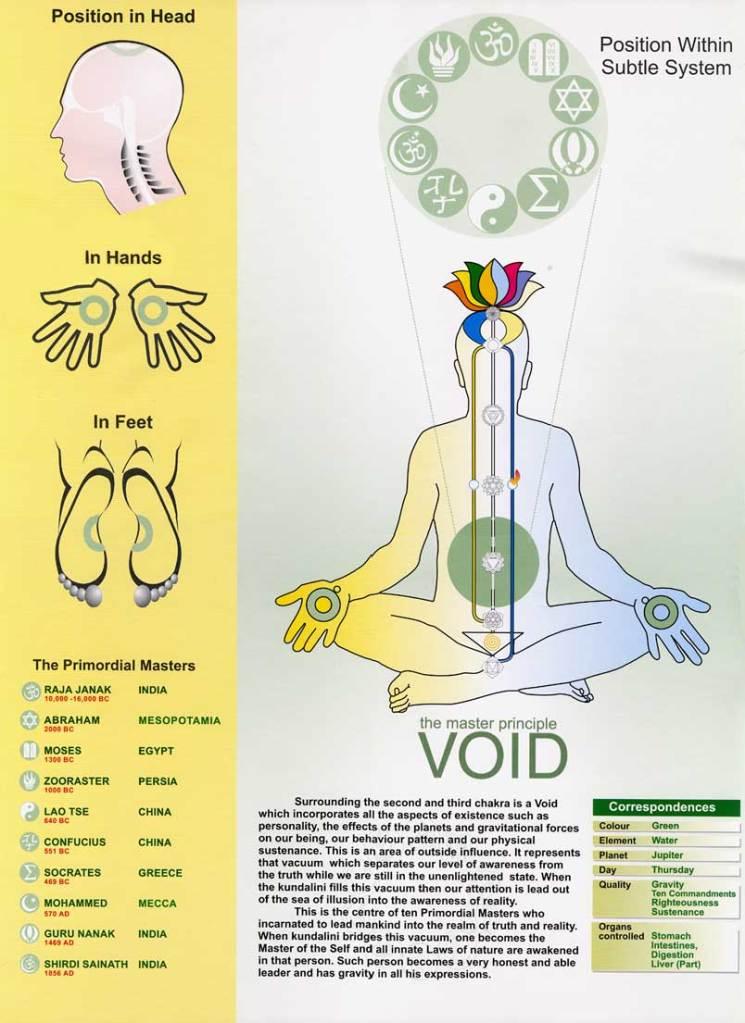VoidChart